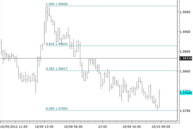 Short_Term_Bullish_Opportunities_in_Euro_against_Commodity_FX__body_eurnzd.png, Short Term Bullish Opportunities in Euro against Commodity FX