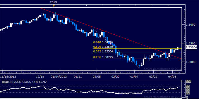Forex_GBPUSD_Technical_Analysis_04.11.2013_body_Picture_5.png, GBP/USD Technical Analysis 04.11.2013