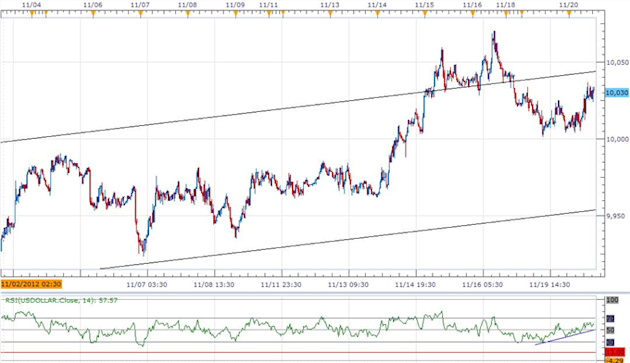 Forex_USD_Outlook_Propped_Up_By_Less-Dovish_Bernanke_10100_On__Tap_body_ScreenShot061.png, Forex: USD Outlook Propped Up By Less-Dovish Bernanke, 10,1...