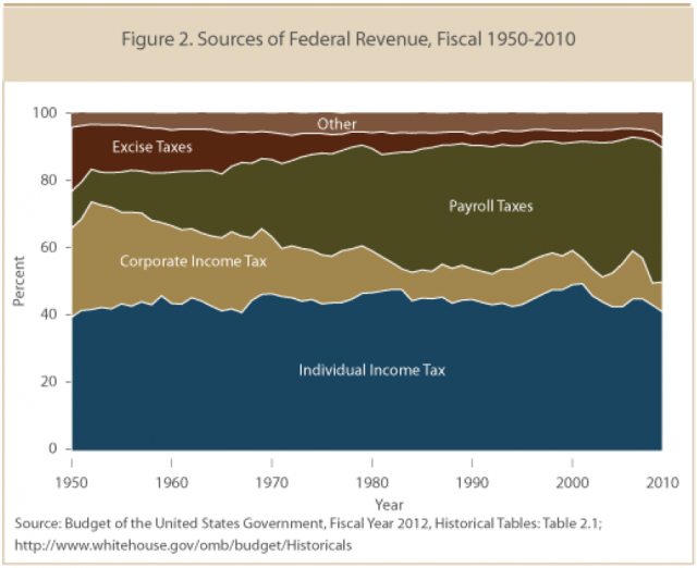 Source: White House Office of Management and Budget