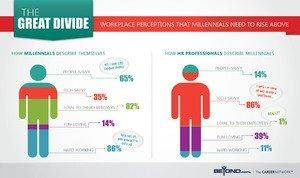 Beyond.com Survey Uncovers How Veteran HR Professionals Really Feel about Job Seekers from Millennial Generation