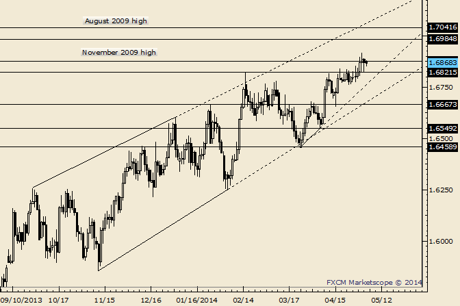 eliottWaves_gbp-usd_body_Picture_9.png, GBP/USD Flagging Near Term; 1.6600 Remains Support