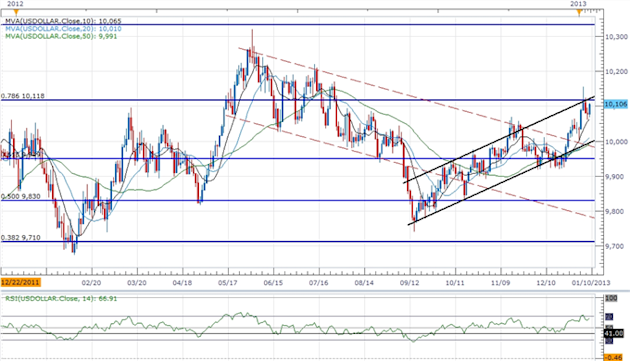 Forex_Analysis_USDOLLAR_Threatening_Resistance-_AUD_Carves_Lower_Top_body_ScreenShot155.png, Forex Analysis: USDOLLAR Threatening Resistance- AUD Carv...
