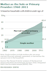 moms are now the primary breadwinner in 40% of homes.