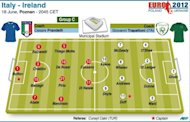 Teams for the Euro 2012 Group C match between Italy and Ireland
