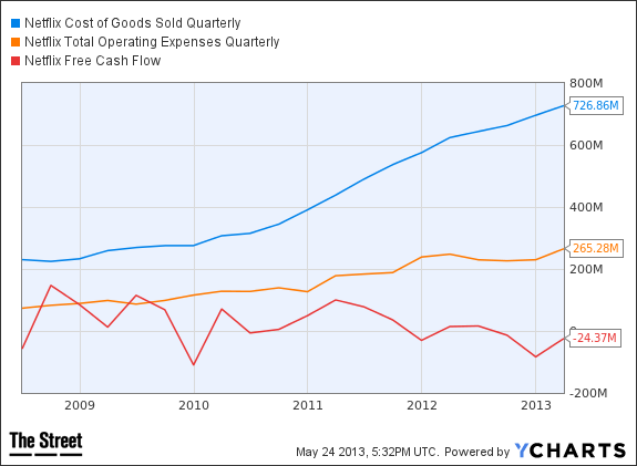 NFLX Cost of Goods Sold Quarterly Chart