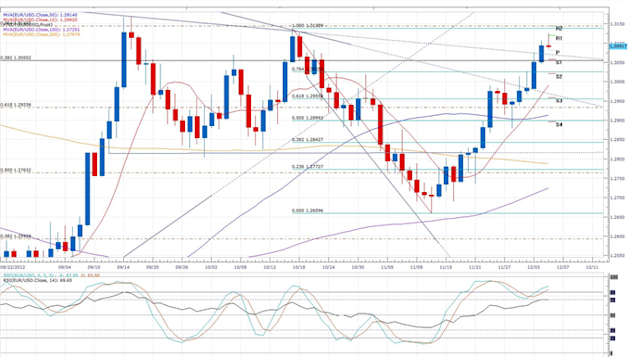 Euro_Drops_Below_1.31_on_Disappointing_Retail_Sales_body_eurusd_daily_chart.png, Forex News: Euro Drops Below 1.31 on Disappointing Retail Sales
