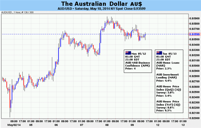 Australian Dollar Rebound at Risk on Firming US Economic Data