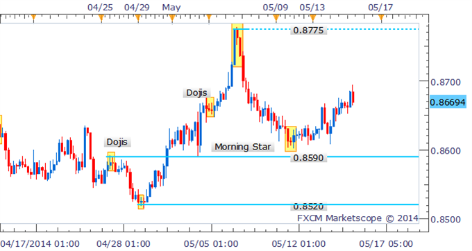 NZD/USD Bears Look To Return As Dark Cloud Cover Forms