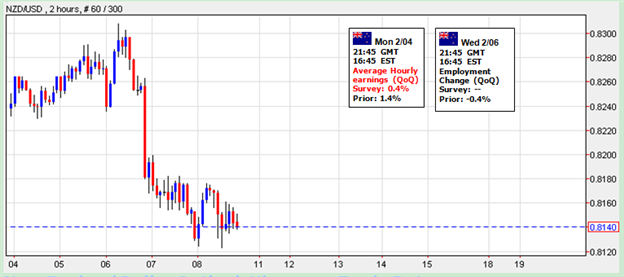 Forex_New_Zealand_Dollar_Outlook_Hinges_on_Trade_Data_body_Picture_1.png, Forex: New Zealand Dollar Outlook Hinges on Trade Data