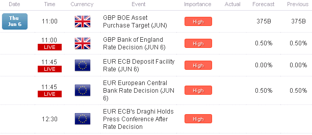 GBPUSD_Takes_1.5400_EURUSD_Holds_1.3100_Ahead_of_BoE_ECB_body_Picture_1.png, GBP/USD Takes $1.5400, EUR/USD Holds $1.3100 Ahead of BoE, ECB