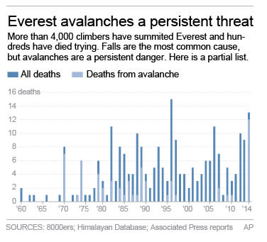 Chart shows deaths reported on Mount Everest.; 2c x 4 inches; 96.3 mm x 101 mm;