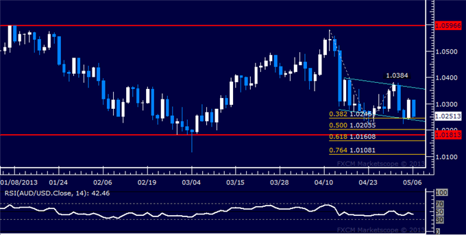 Forex_AUDUSD_Technical_Analysis_05.06.2013_body_Picture_5.png, AUD/USD Technical Analysis 05.06.2013