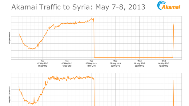 Syria's Internet Blackout Is Over, but the Digital Civil War Blame Is Just Beginning
