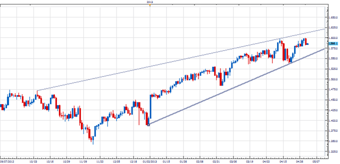 PT_spx_cusp_body_Picture_1.png, Price & Time: Equity Markets on the Cusp?