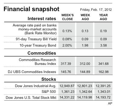 Weekly financial snapshot of major stock indexes