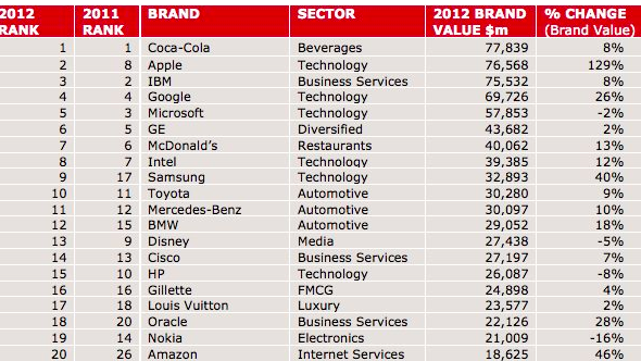 Apple, Amazon and Samsung make the biggest jump in brand value, study finds