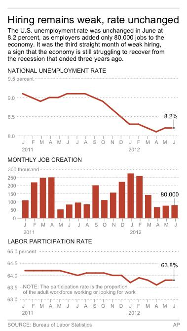 Graphic shows monthly unemployment rate and job creation
