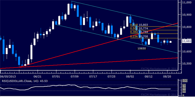 Forex_Dollar_Treading_Water_Before_FOMC_Minutes_as_SP_500_Corrects_body_Picture_5.png, Dollar Treading Water Before FOMC Minutes as S&P 500 Corrects