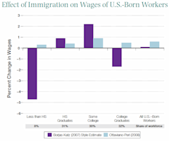 Hamilton_Effect_of_Immigration_on_Wages_EDITED.png