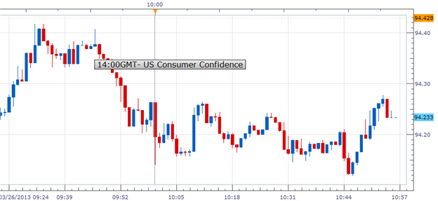 US_Consumer_Confidence_Fell_More_Than_Expected_USDJPY_Bearish_body_Picture_1.png, US Consumer Confidence Fell More Than Expected; USDJPY Bearish