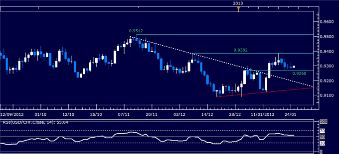 Forex_Analysis_USDCHF_Classic_Technical_Report_01.25.2013_body_Picture_1.png, Forex Analysis: USD/CHF Classic Technical Report 01.25.2013