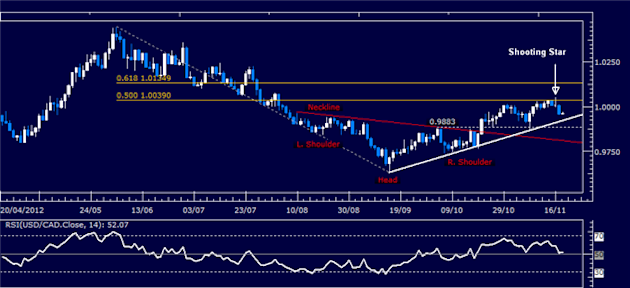 Forex_Analysis_USDCAD_Classic_Technical_Report_11.20.2012_body_Picture_1.png, Forex Analysis: USD/CAD Classic Technical Report 11.20.2012