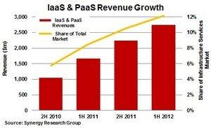 IaaS and PaaS Revenues Growing at 65% per Year