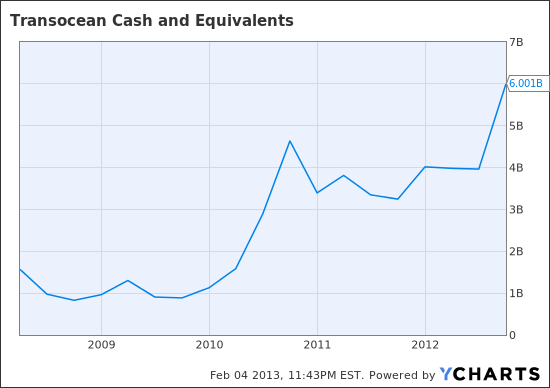RIG Cash and Equivalents Chart