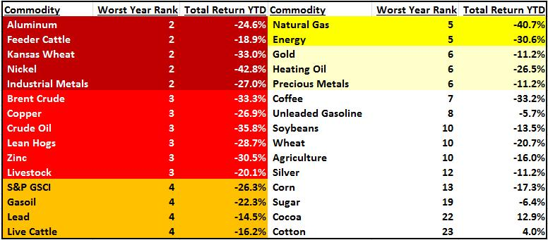 The commodities bloodbath of 2015 in one chart