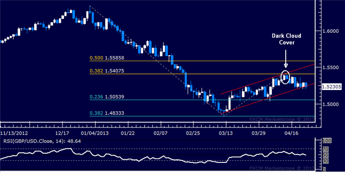 Forex_GBPUSD_Technical_Analysis_04.23.2013_body_Picture_5.png, GBP/USD Technical Analysis 04.23.2013