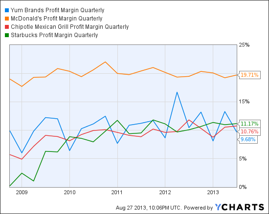 YUM Profit Margin Quarterly Chart