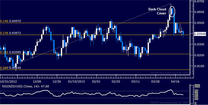 Forex_NZDUSD_Technical_Analysis_04.23.2013_body_Picture_5.png, NZD/USD Technical Analysis 04.23.2013
