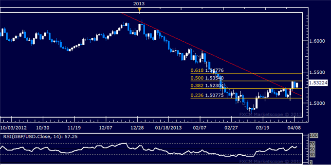 Forex_GBPUSD_Technical_Analysis_04.09.2013_body_Picture_5.png, GBP/USD Technical Analysis 04.09.2013