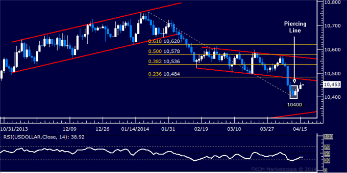 dailyclassics_us_dollar_index_body_Picture_11.png, Forex: US Dollar Technical Analysis – Bullish Breakout at Hand?