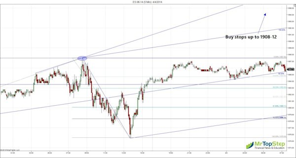 ES 06 14 5 Min 4 4 2014 1024x546 Jobs Numbers Data, New S&P All Time Highs
