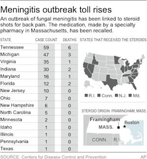 UPDATE gives the latest numbers; map shows states affected by the meningitis outbreak and those receiving suspected tainted medications
