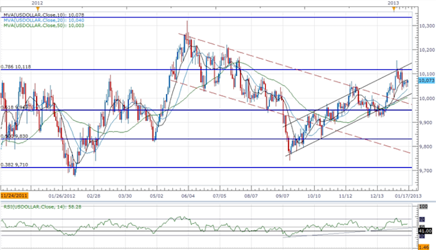Forex_USD_Steady_Ahead_of_Fed_Beige_Book-_Shallow_Correction_in_Play_body_ScreenShot179.png, Forex: USD Steady Ahead of Fed Beige Book- Shallow Correc...