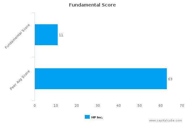 HP, Inc. – Value Analysis (NYSE:HPQ) : November 27, 2015