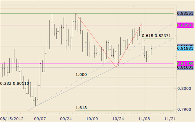 FOREX_Technical_Analysis_NZDUSD_Responds_to_8200_Resistance_body_nzdusd.png, FOREX Technical Analysis: NZD/USD Responds to 8200 Resistance