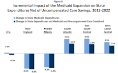 Kaiser_Medicaid_Expansion_ACA_Regional_Savings.PNG