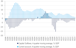 Russia current and capital accounts