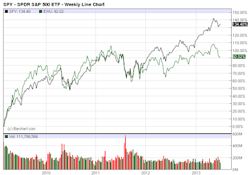 SPY - Exchange Traded Funds - ETF Price Chart for SPDR S&P 500 ETF