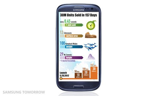 Samsung Galaxy S III sells 30 million handsets in 5 months. Phones, Mobile phones, Samsung, Samsung Galaxy S III, Android 0