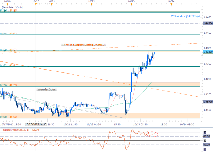 Forex_EURAUD_Breakout_Seeks_Validation-_Scalps_Eye_1.4340_Resistance_body_EURAUD_SCALP.png, EURAUD Breakout Seeks Validation- Scalps Eye 1.4340 Resist...