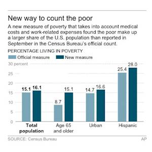 Graphic shows new census poverty data by age group