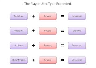 User Types in Gamification – Part 2: Players and Balance image player types