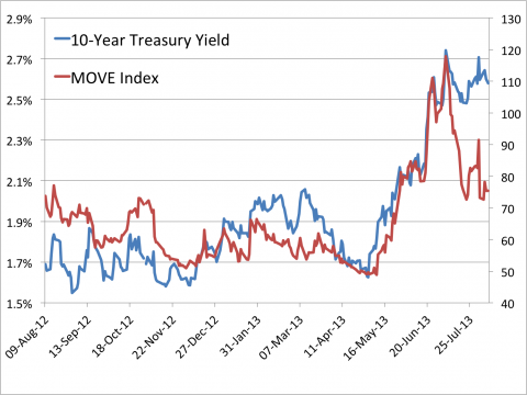treasury yields and volatility