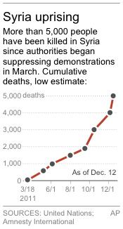 Graphic shows the cumulative death toll from the uprising in Syria