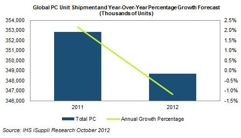 PC shipments are set to decline in 2012 for the first time in over a decade